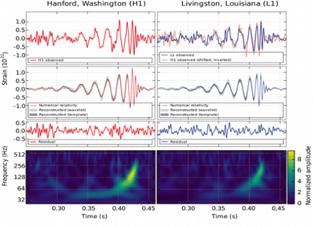 Images of signals from gravitational waves